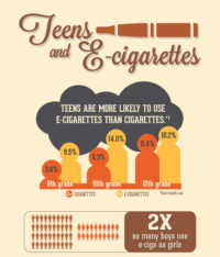 Ecig + teens #we know eyes